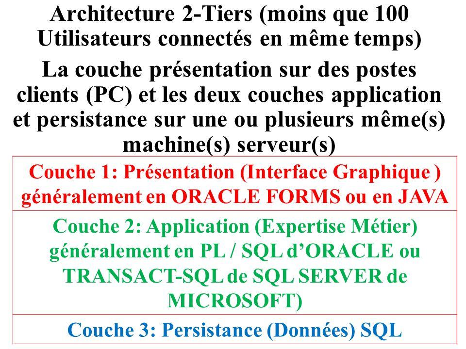 Couche 3: Persistance (Données) SQL