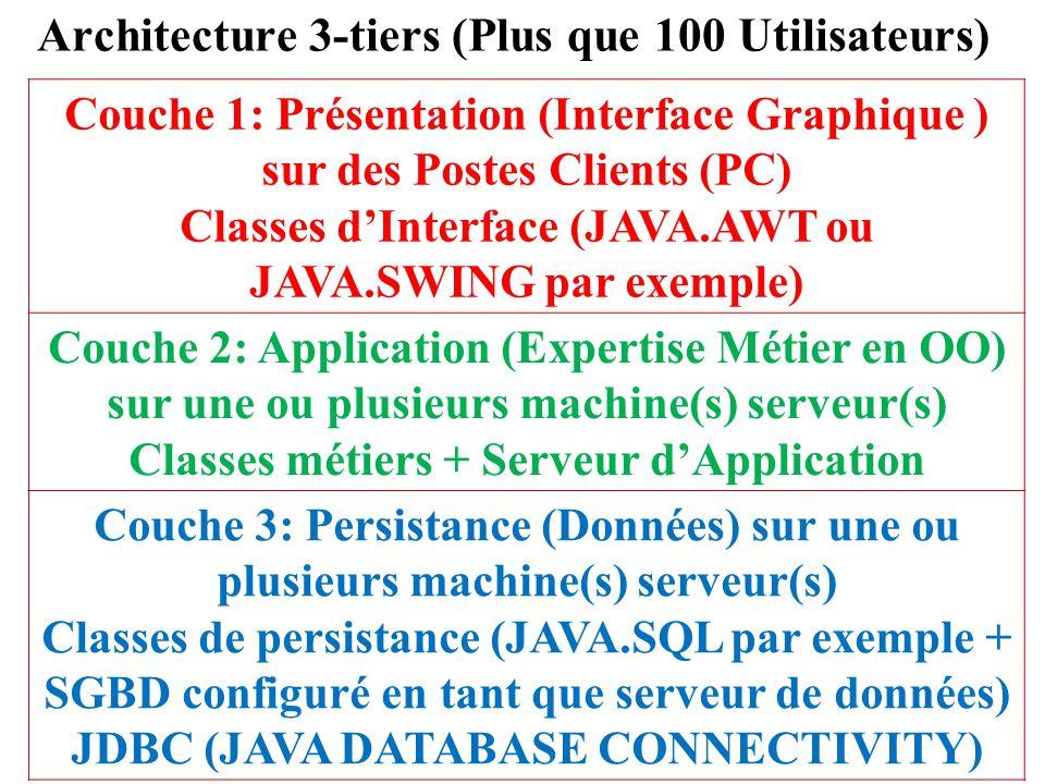 Architecture 3-tiers (Plus que 100 Utilisateurs)
