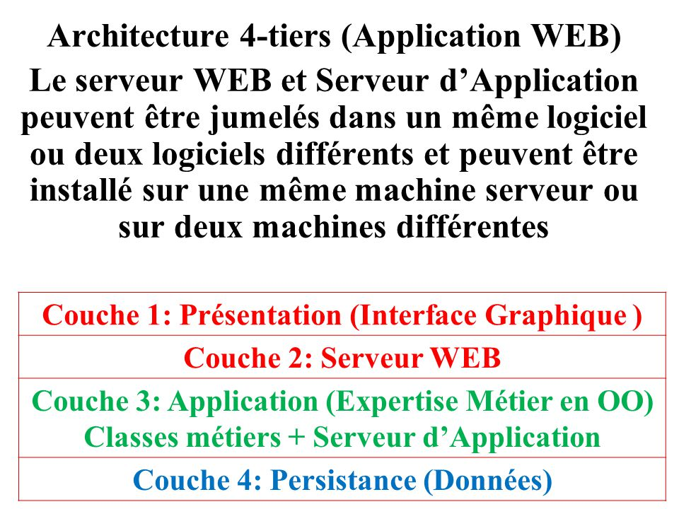 Architecture 4-tiers (Application WEB)