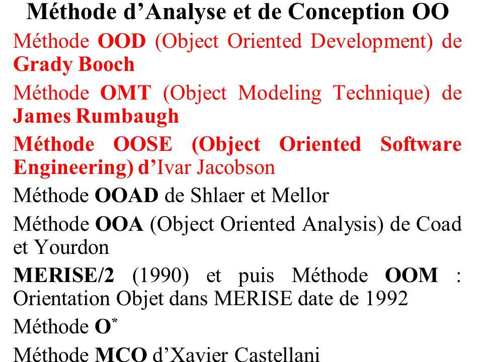 Méthode d'Analyse et de Conception OO