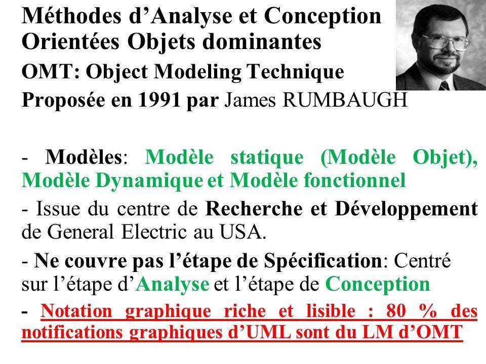 Méthodes d'Analyse et Conception Orientées Objets dominantes