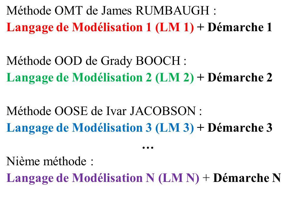 Méthode OMT de James RUMBAUGH :