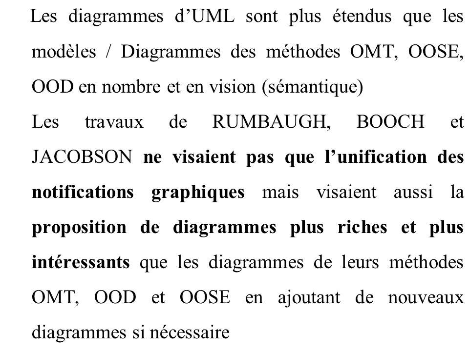 Les diagrammes d'UML sont plus étendus que les modèles / Diagrammes des méthodes OMT, OOSE, OOD en nombre et en vision (sémantique)