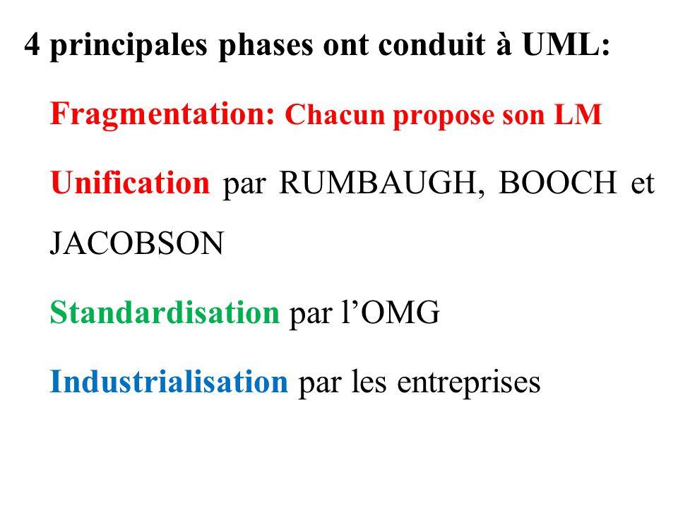 4 principales phases ont conduit à UML: