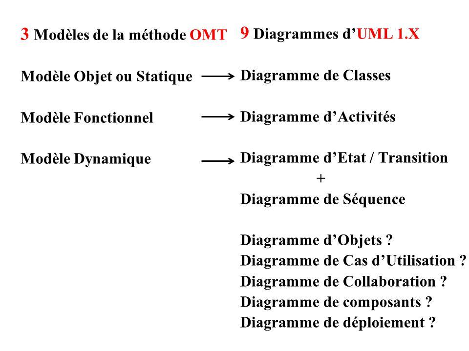 3 Modèles de la méthode OMT