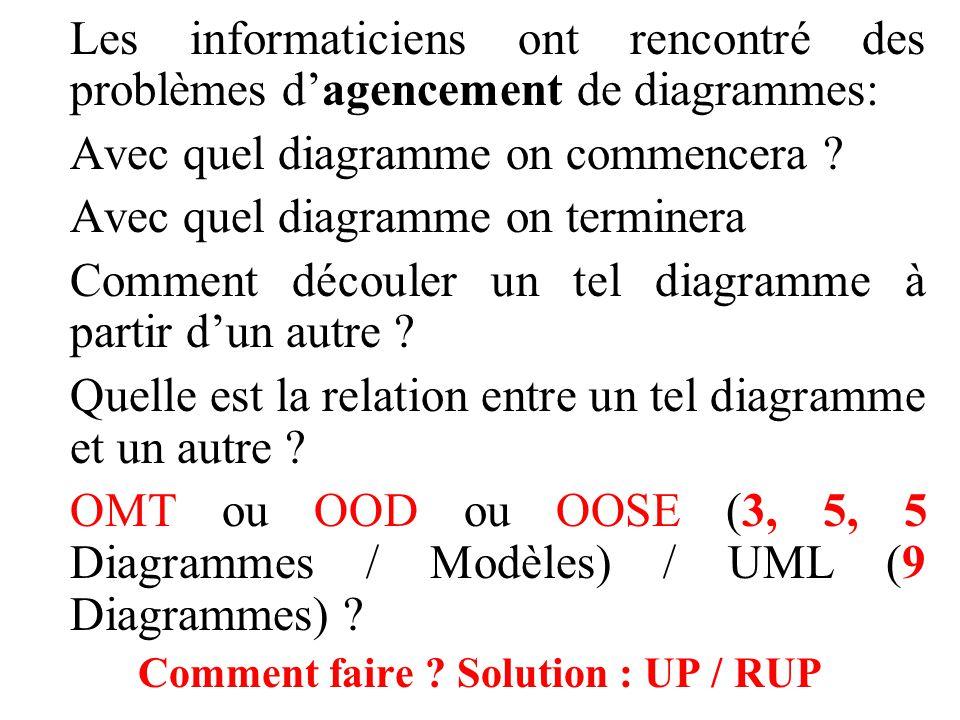 Comment faire Solution : UP / RUP