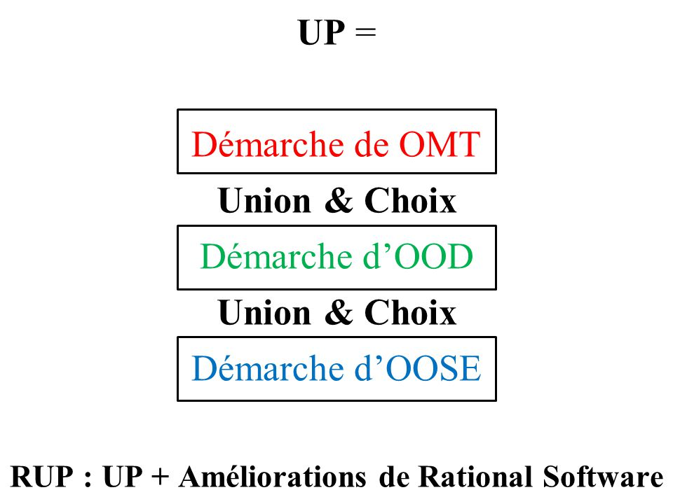 RUP : UP + Améliorations de Rational Software