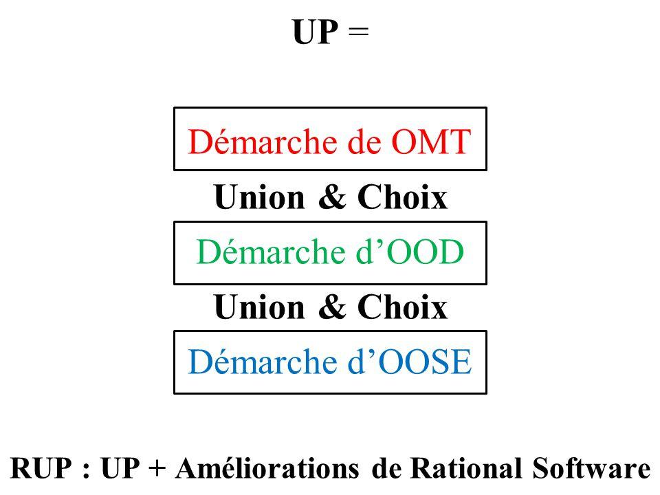 RUP : UP + Améliorations de Rational Software