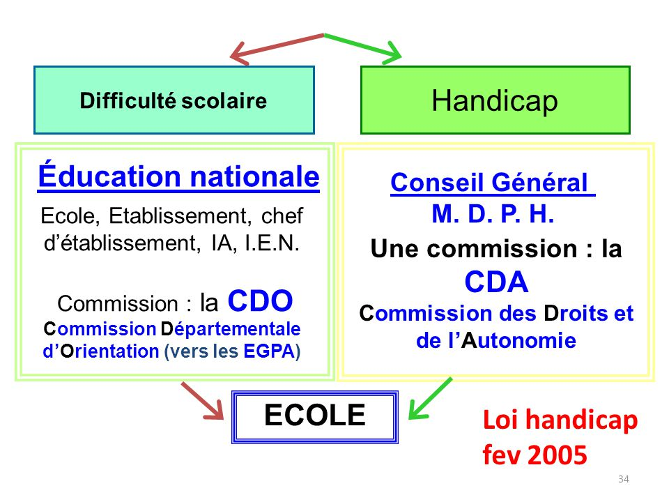 Handicap Éducation nationale ECOLE Loi handicap fev 2005