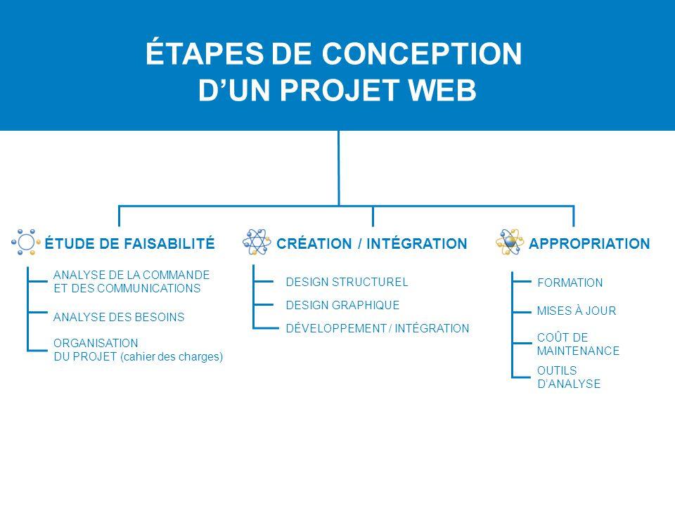 2e partie conception d un projet web pr sentation de for Etude de conception
