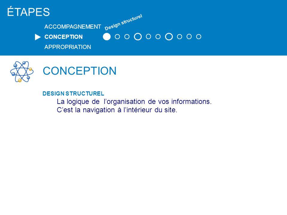 ÉTAPES CONCEPTION La logique de l'organisation de vos informations.