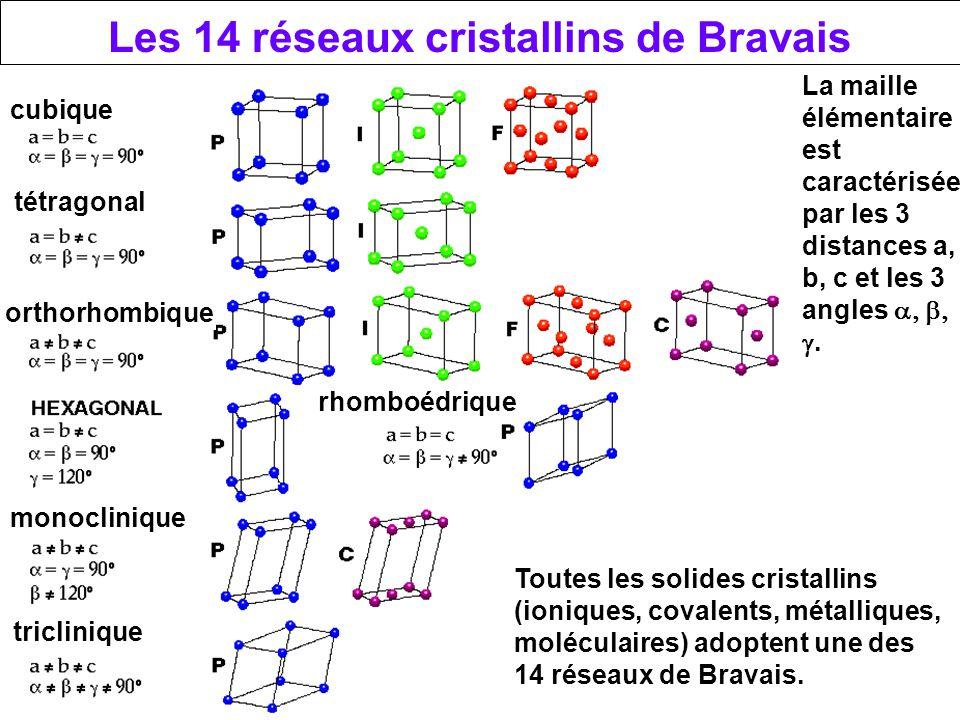 Les 14 réseaux cristallins de Bravais