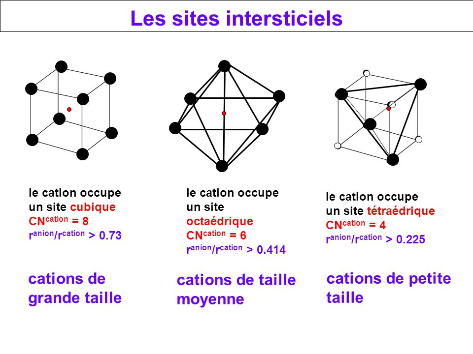 Les sites intersticiels