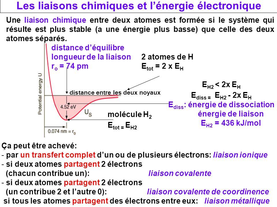 Les liaisons chimiques et l'énergie électronique