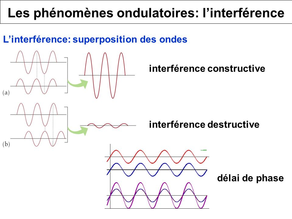 Les phénomènes ondulatoires: l'interférence