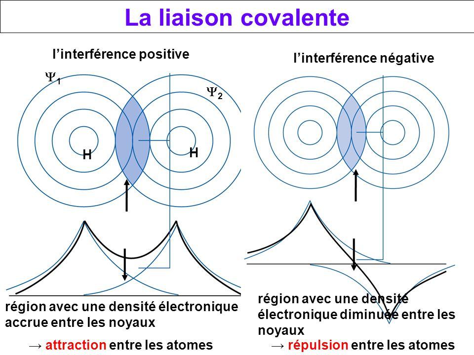 La liaison covalente l'interférence positive l'interférence négative
