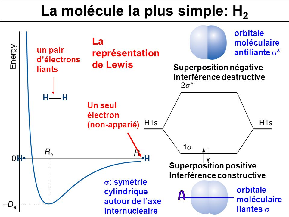 La molécule la plus simple: H2