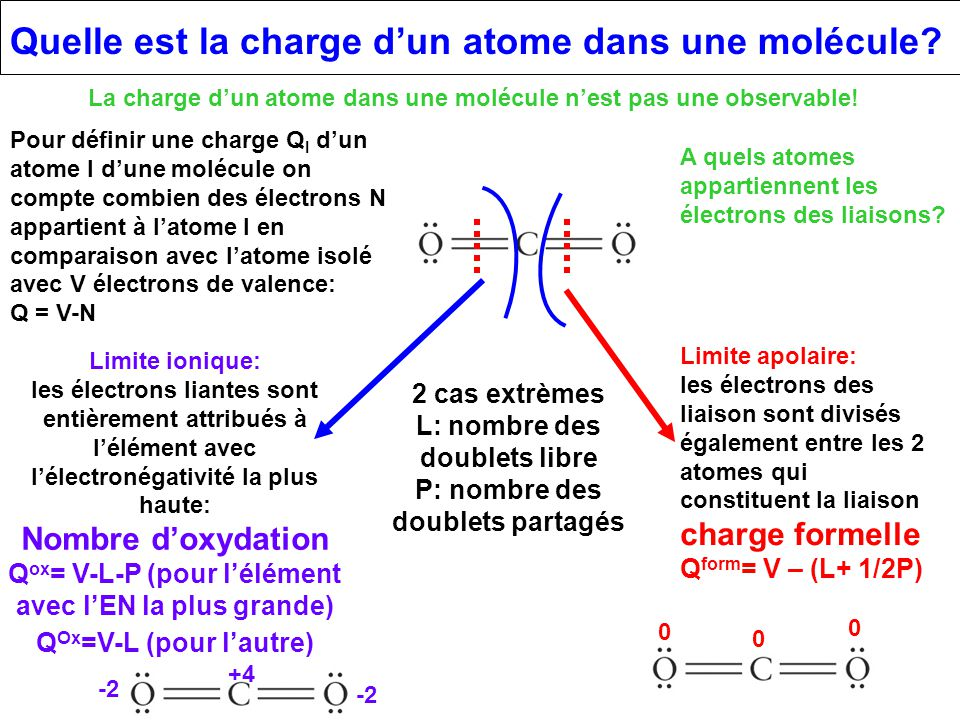 Quelle est la charge d'un atome dans une molécule