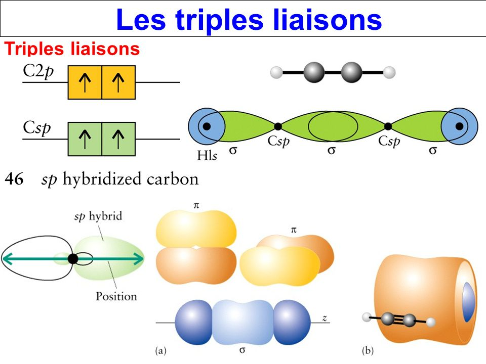 Les triples liaisons Triples liaisons