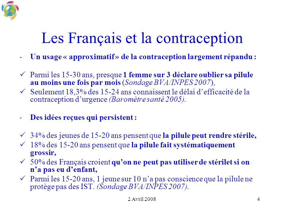 Les Français et la contraception