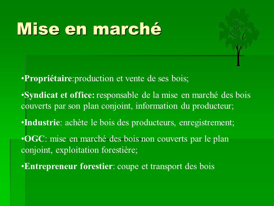Mise en marché Propriétaire:production et vente de ses bois;