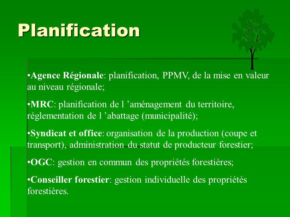 Planification Agence Régionale: planification, PPMV, de la mise en valeur au niveau régionale;
