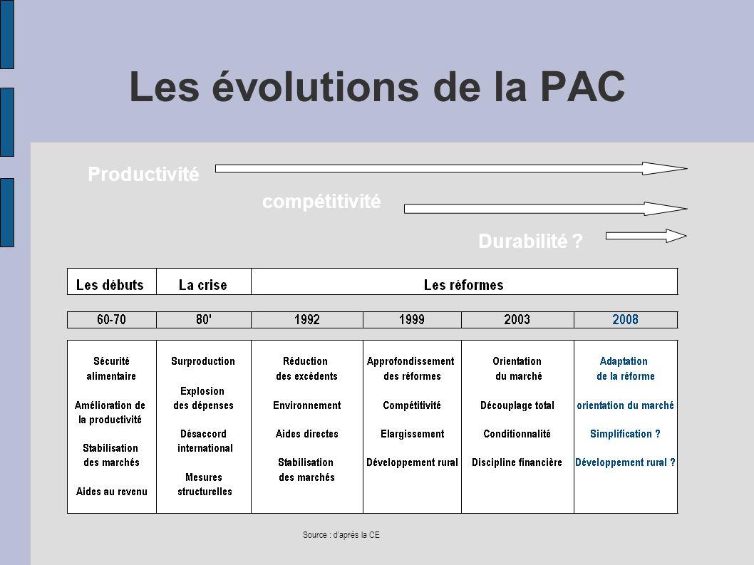 Les évolutions de la PAC