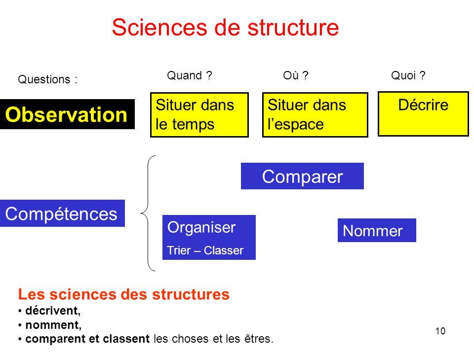 Sciences de structure Observation Comparer Compétences