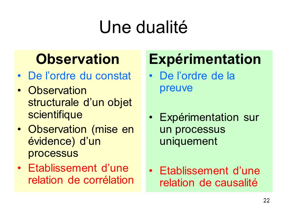 Une dualité Observation Expérimentation De l'ordre du constat