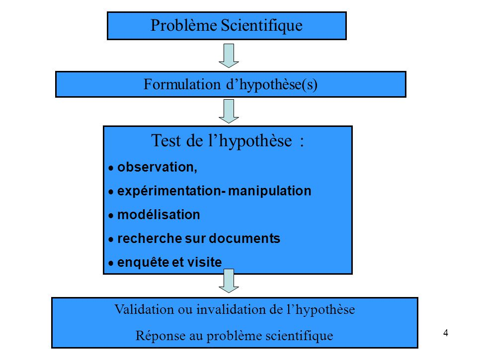 Test de l'hypothèse : Problème Scientifique Formulation d'hypothèse(s)