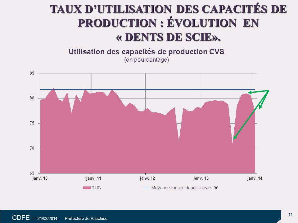 TAUX D'UTILISATION DES CAPACITÉS DE PRODUCTION : ÉVOLUTION EN