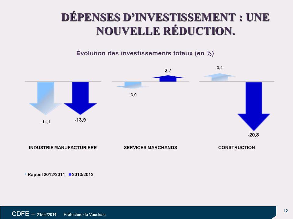 DÉPENSES D'INVESTISSEMENT : UNE NOUVELLE RÉDUCTION.