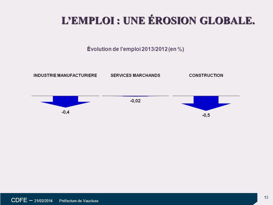 L'EMPLOI : UNE ÉROSION GLOBALE. Évolution de l'emploi 2013/2012 (en %)