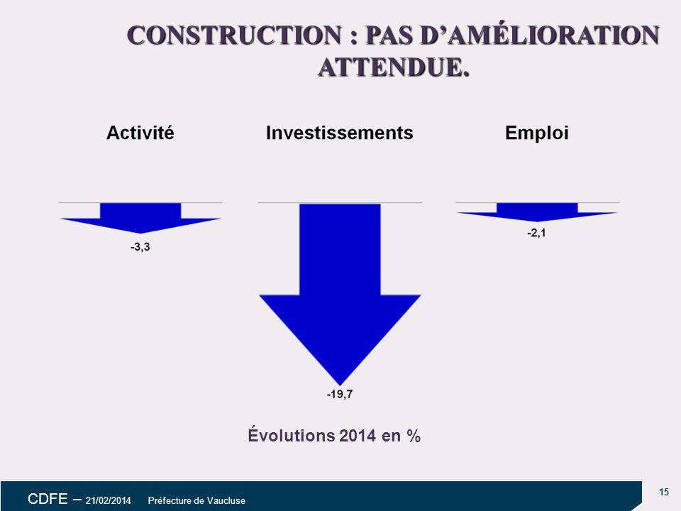 CONSTRUCTION : PAS D'AMÉLIORATION ATTENDUE.