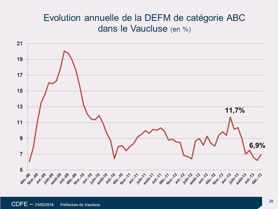 Evolution annuelle de la DEFM de catégorie ABC dans le Vaucluse (en %)