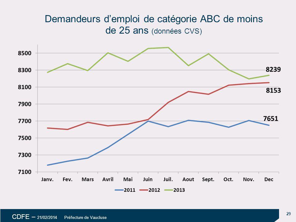 Demandeurs d'emploi de catégorie ABC de moins de 25 ans (données CVS)
