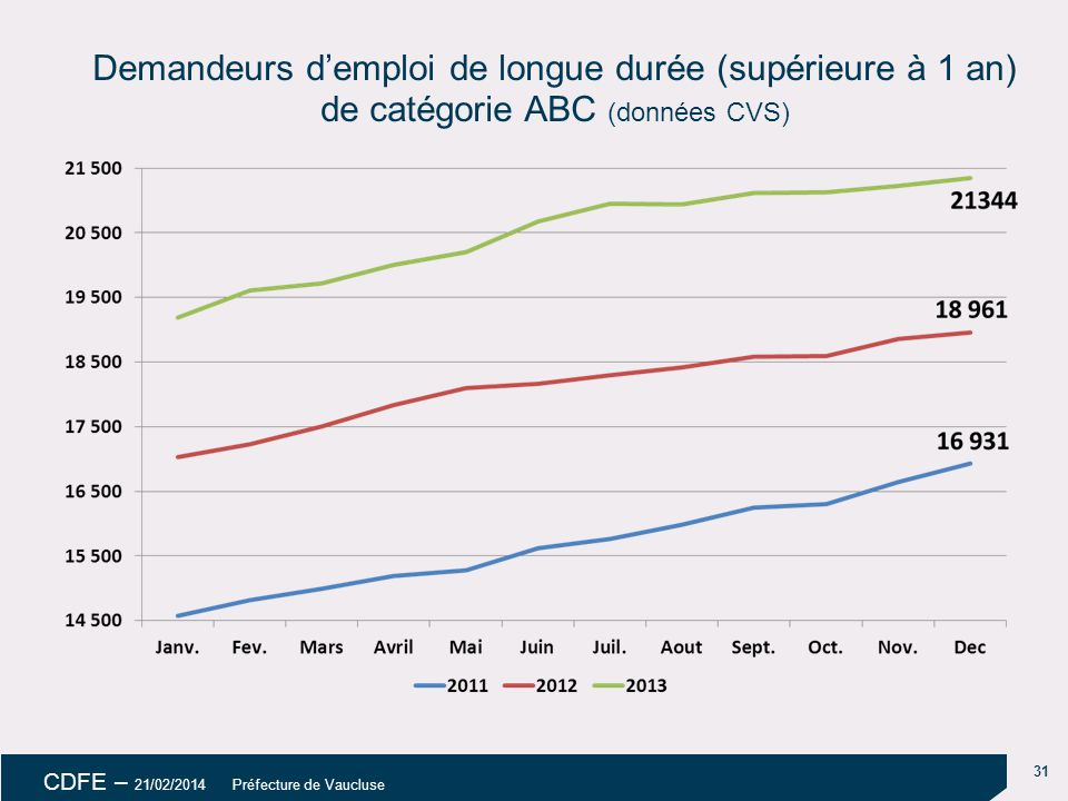 18/04/14 18/04/14. Demandeurs d'emploi de longue durée (supérieure à 1 an) de catégorie ABC (données CVS)