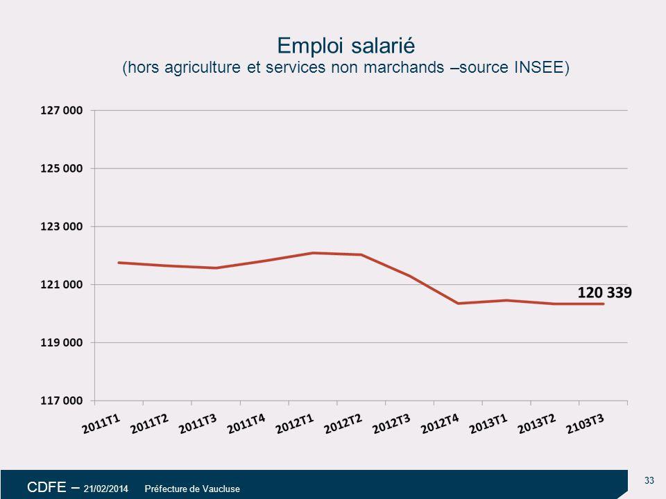 18/04/14 18/04/14. Emploi salarié (hors agriculture et services non marchands –source INSEE) uu. uu.