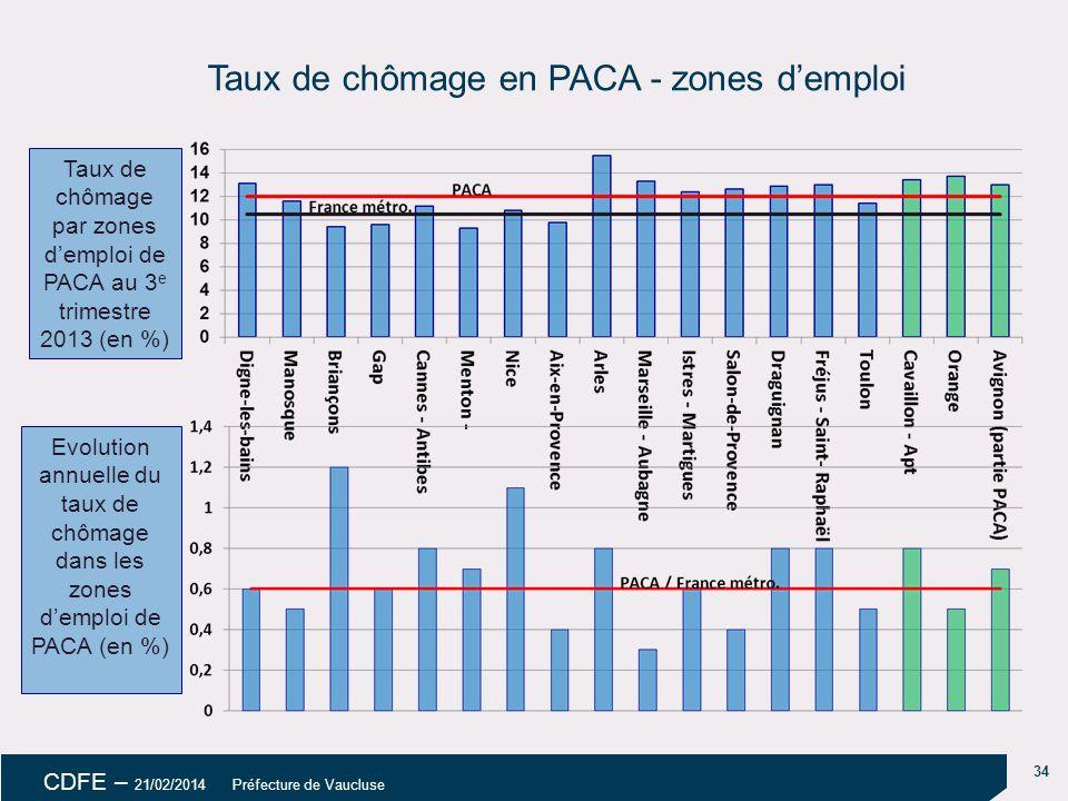 Taux de chômage en PACA - zones d'emploi