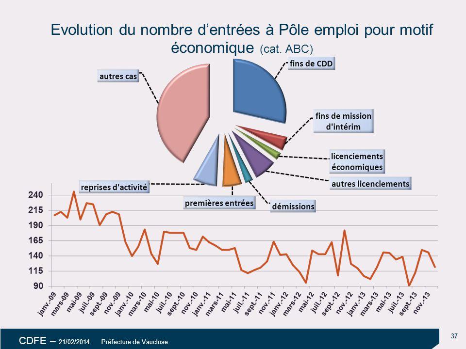 18/04/14 18/04/14. Evolution du nombre d'entrées à Pôle emploi pour motif économique (cat. ABC) uu.