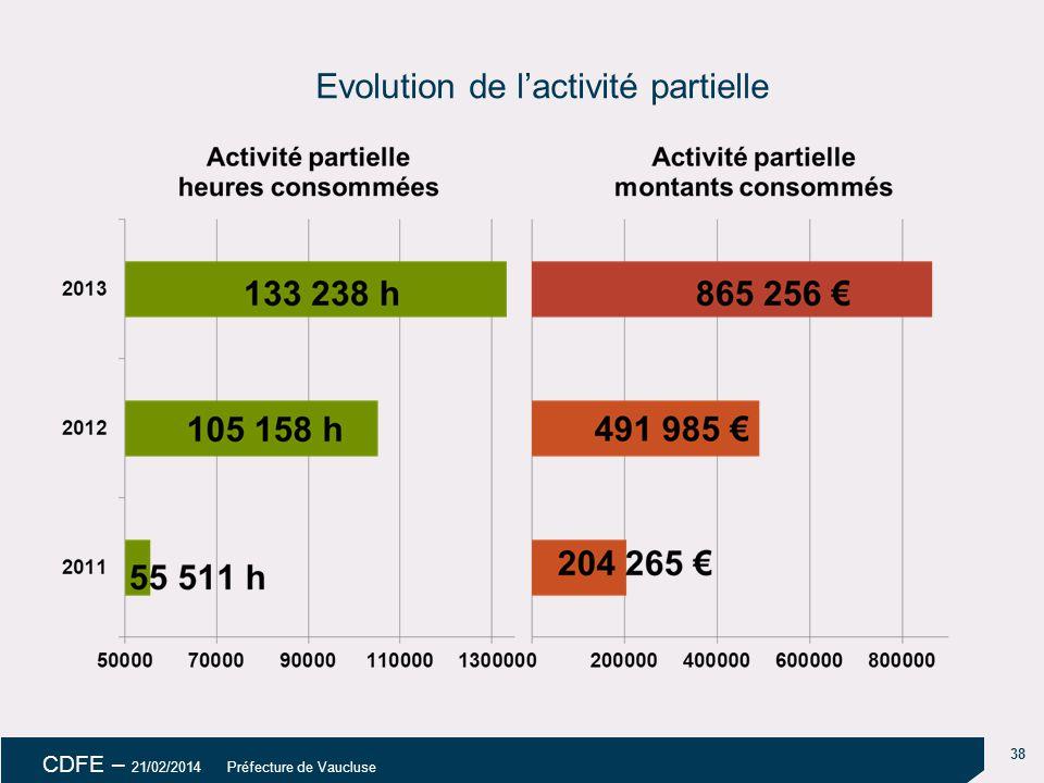 Evolution de l'activité partielle