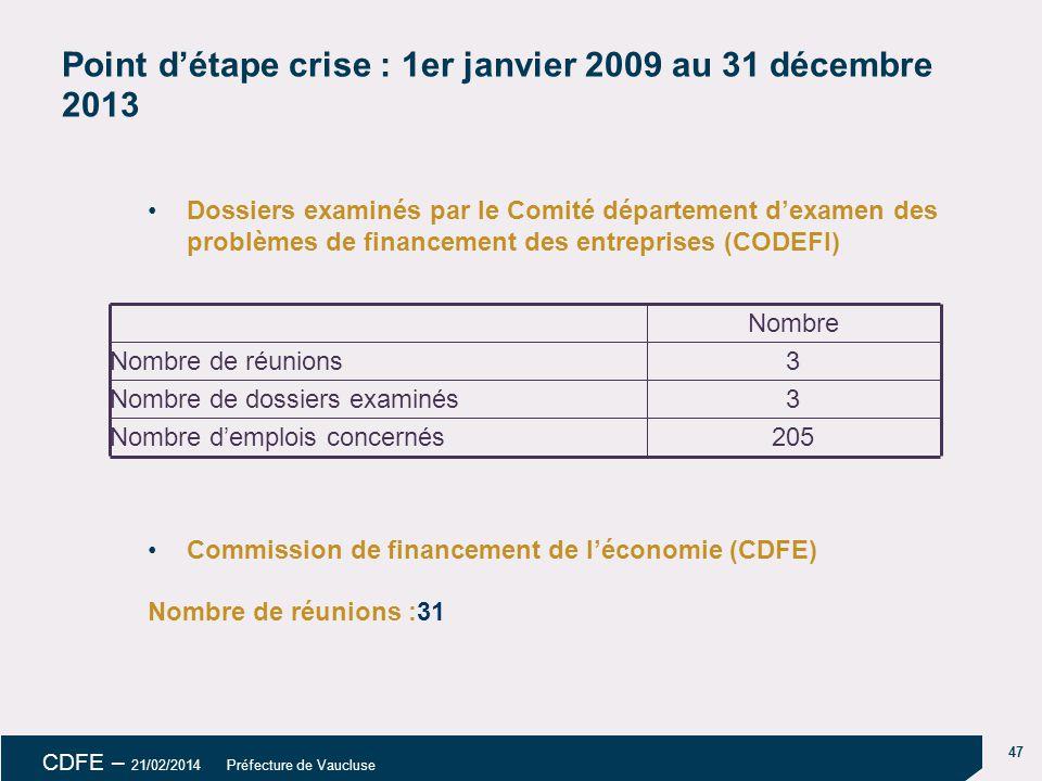 Point d'étape crise : 1er janvier 2009 au 31 décembre 2013