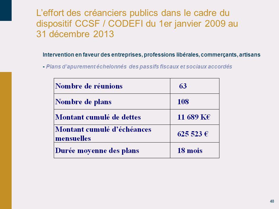 18/04/14 18/04/14. L'effort des créanciers publics dans le cadre du dispositif CCSF / CODEFI du 1er janvier 2009 au 31 décembre 2013.