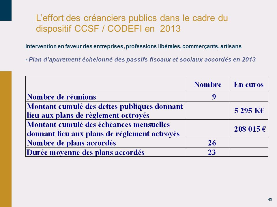 18/04/14 18/04/14. L'effort des créanciers publics dans le cadre du dispositif CCSF / CODEFI en 2013.
