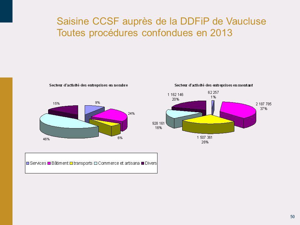 18/04/14 Saisine CCSF auprès de la DDFiP de Vaucluse Toutes procédures confondues en 2013 uu