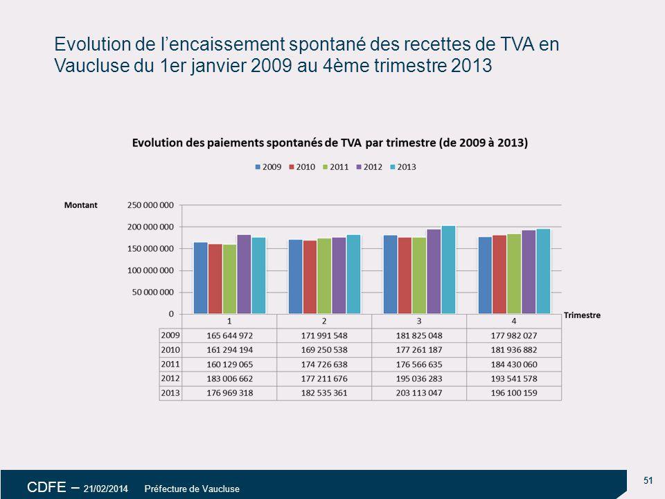 18/04/14 Evolution de l'encaissement spontané des recettes de TVA en Vaucluse du 1er janvier 2009 au 4ème trimestre 2013.