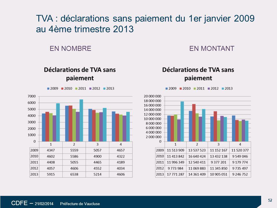 18/04/14 TVA : déclarations sans paiement du 1er janvier 2009 au 4ème trimestre 2013. EN NOMBRE. EN MONTANT.