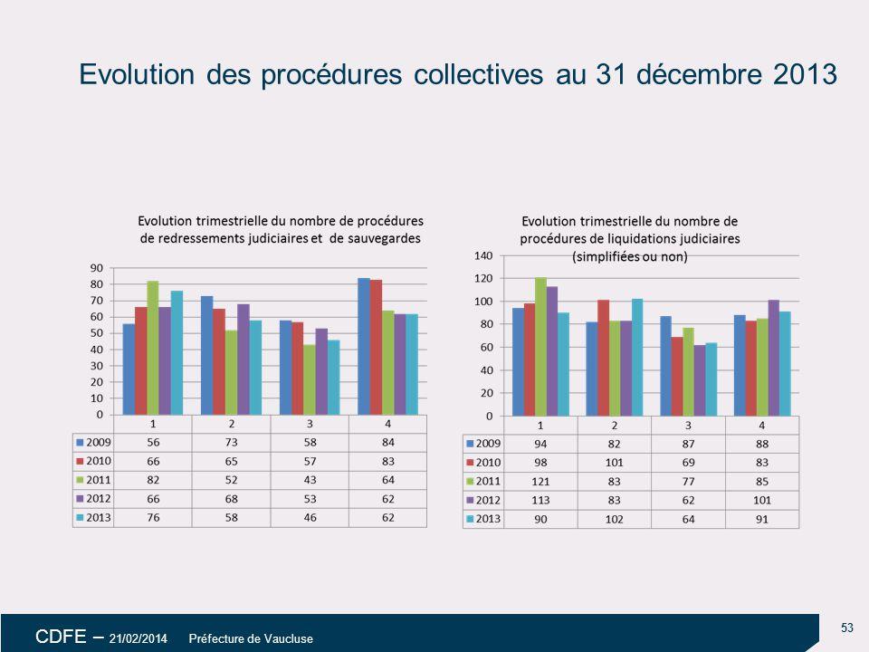 Evolution des procédures collectives au 31 décembre 2013