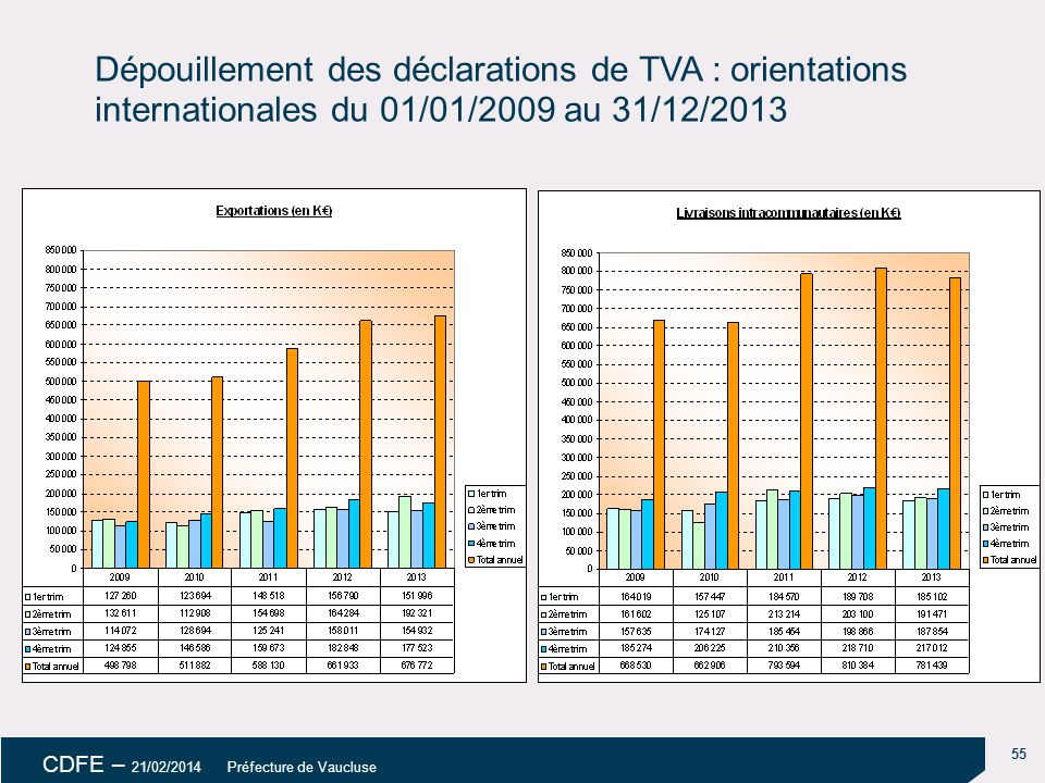 18/04/14 Dépouillement des déclarations de TVA : orientations internationales du 01/01/2009 au 31/12/2013.