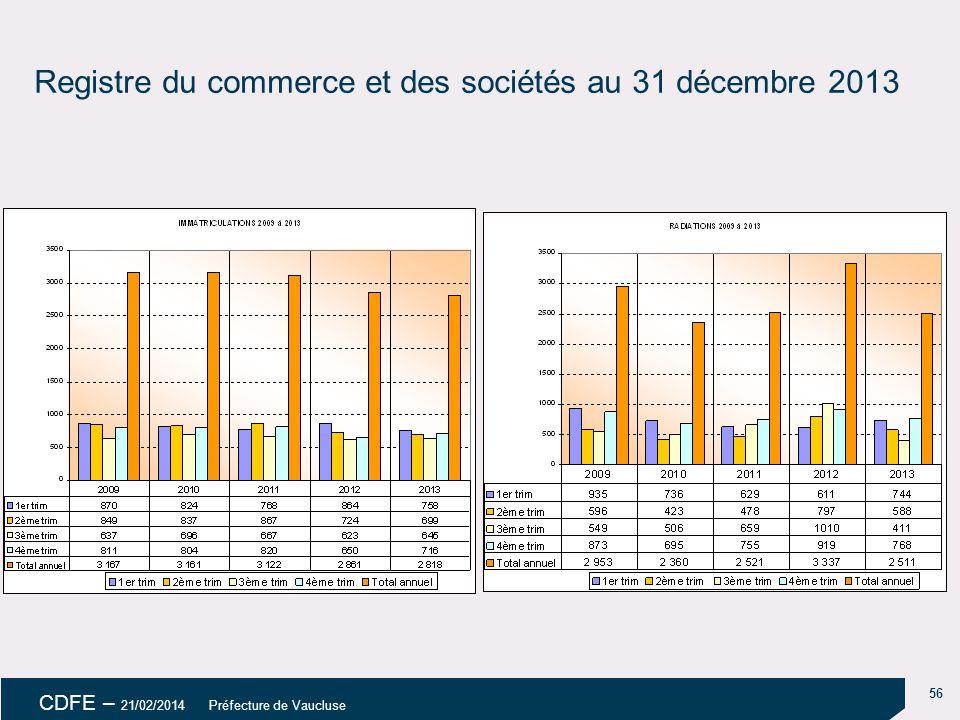 Registre du commerce et des sociétés au 31 décembre 2013